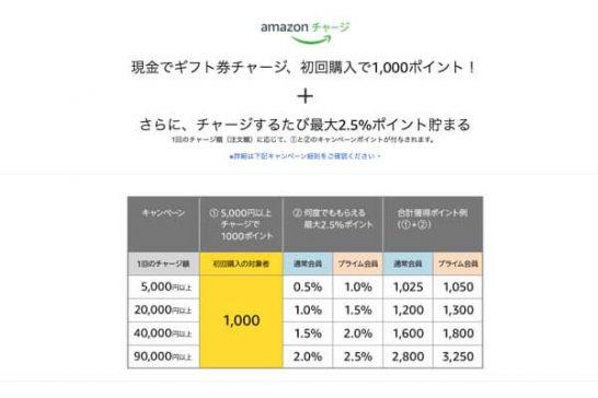 Amazonに急げ!ギフト券5,000円チャージで1,000ポイントGetのチャンス
